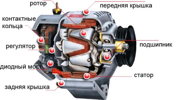 Ремонт генератора Минск